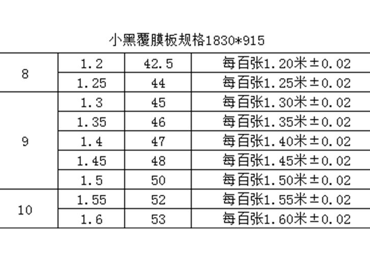 建筑覆膜板价格表