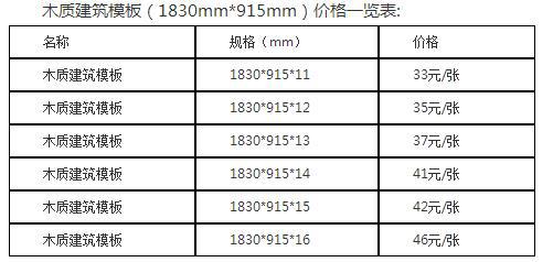 2019年广西建筑模板价格